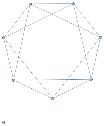 A Complement to the Wheel Graph with 8 vertices